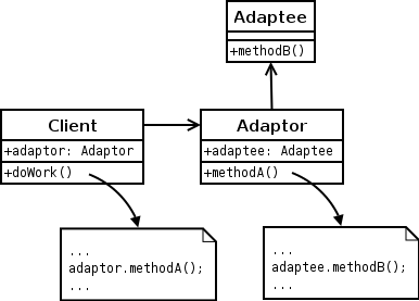 Adapter pattern. PHP design patterns