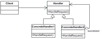 Chain of Responsibility. PHP design patterns