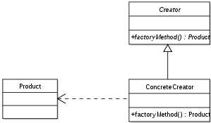 Factory method. PHP design patterns