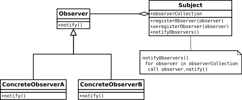 Observer pattern. PHP design patterns