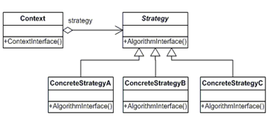 Strategy pattern. PHP design patterns