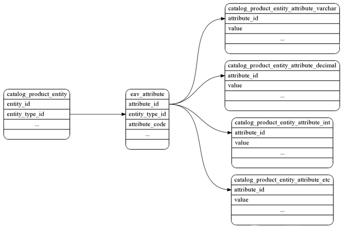 Working with Magento product attributes programmatically