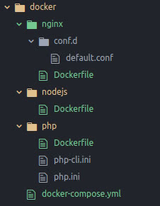 Docker folder structure | Tutorial how to set up Docker for a Sylius project